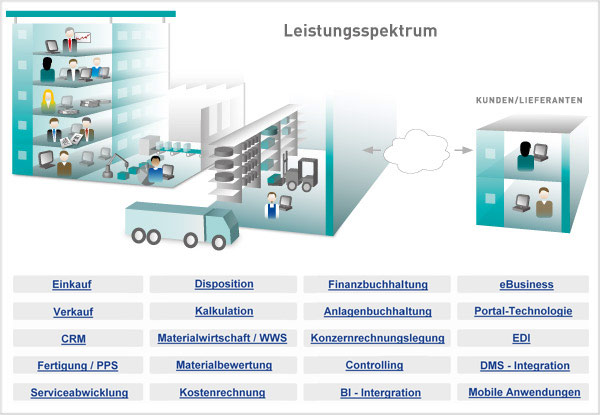 Leistungsspektrum ERP-Software